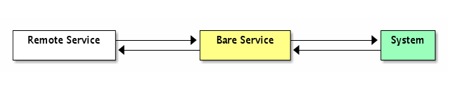 Remote Service <----> Bare Service <----> System