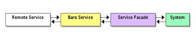 Remote Service <----> Bare Service <----> Service Facade <----> System